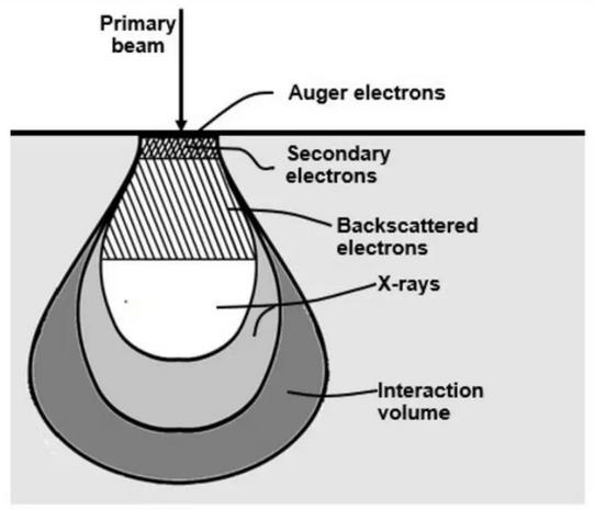 近50年晶圆缺陷检测技术的研究成果