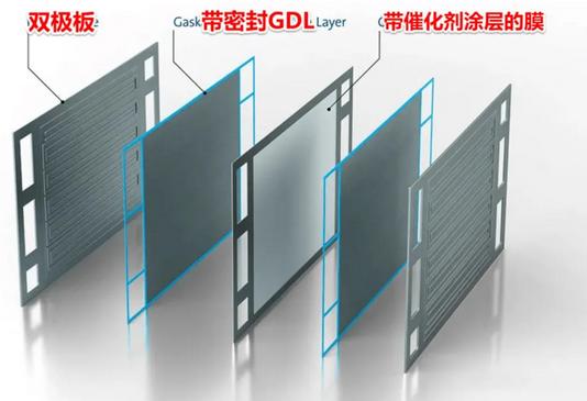 氢燃料电池双极板材料工艺分析