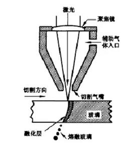 玻璃激光切割的应用分析