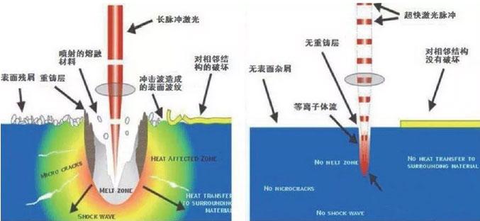 飞秒激光切割机与皮秒激光切割机的区别