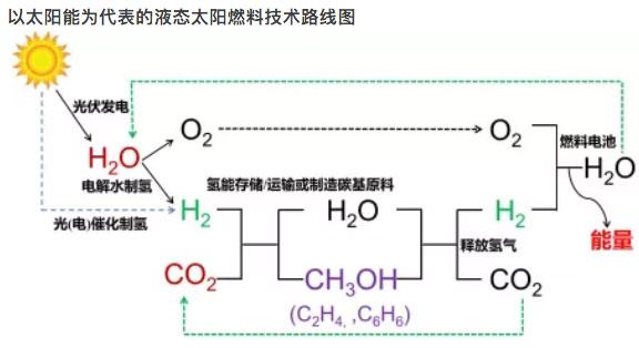 氢能发展现状和未来应用趋势