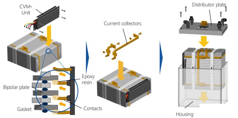 氢燃料电池电堆生产技术